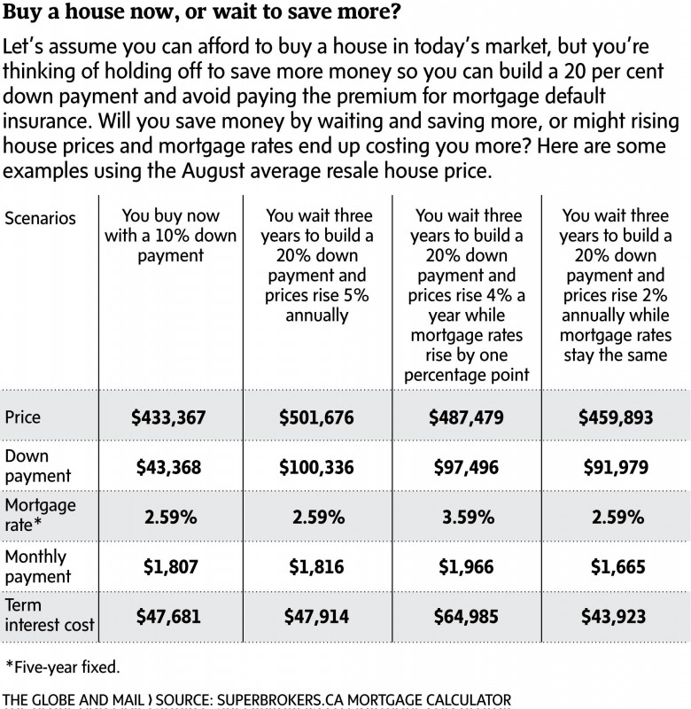 Buy-now-or-wait-first-time-home-buyers