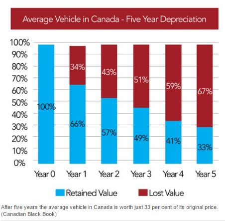 Vehicle Depreciation Canada